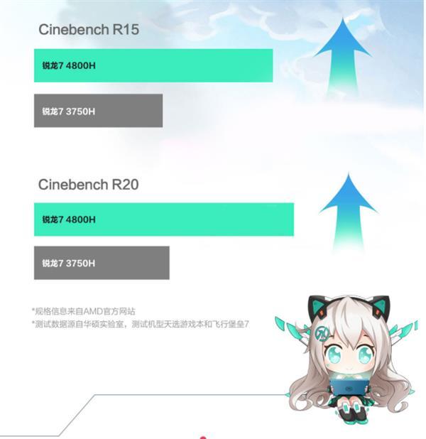 华硕天选游戏本开卖:锐龙8核/GTX 1660 Ti/144Hz屏售价6999元起