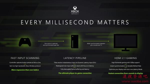 Xbox Series X浅析:AMD太狠 都不想买高端游戏PC了