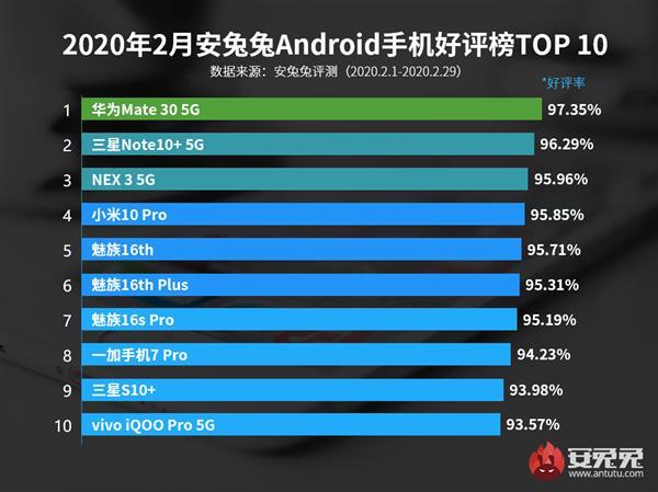 安兔兔2月安卓好评率TOP10:华为第一 魅族三款上榜