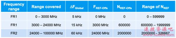 一张纸就能挡住信号:5G毫米波频段如此脆弱?