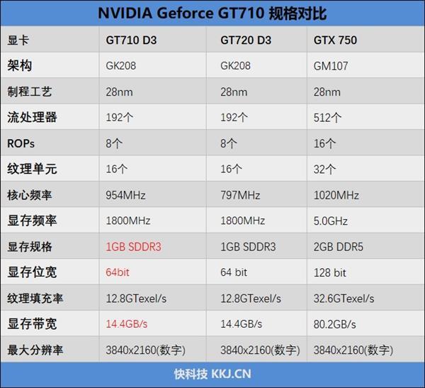 电商爆款整机到底有多坑!AMD锐龙3 3200G与i3-9100F详尽对比分析