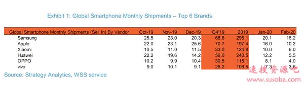 小米手机2月出货量全球第三!感谢线上模式