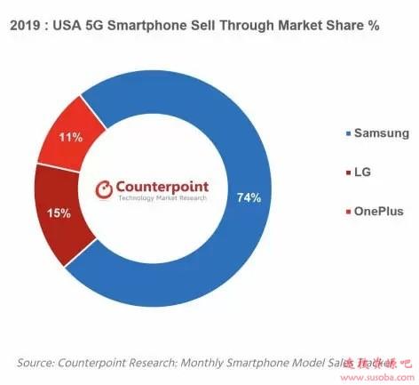 三星在美国究竟多强?5G市场独占74%份额位居第一