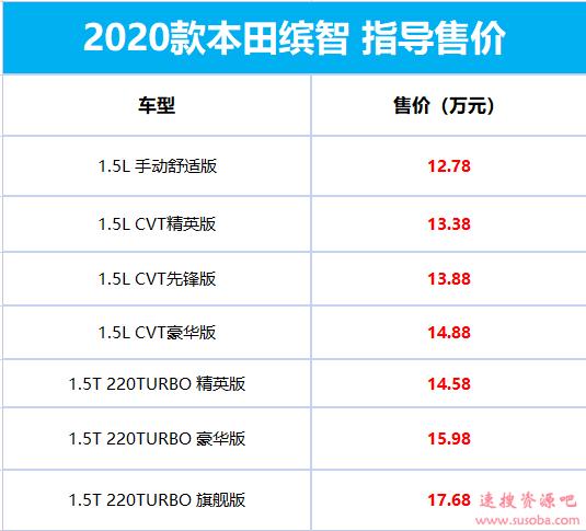 思域1.5T动力!新款本田缤智售12.78万起:新增入门自动挡车型