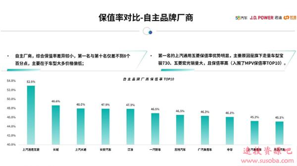 最保值的中国汽车品牌排行:上汽通用五菱第一