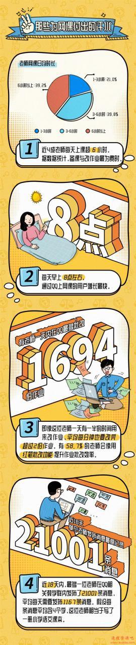 QQ上一天批改1694份作业:这届老师太难了