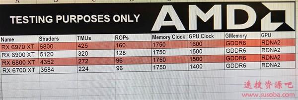 AMD RX 6000系列旗舰级显卡曝光:别太当真