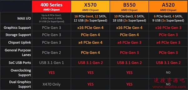 AMD B550芯片组详细规格曝光:普及PCIe 4.0