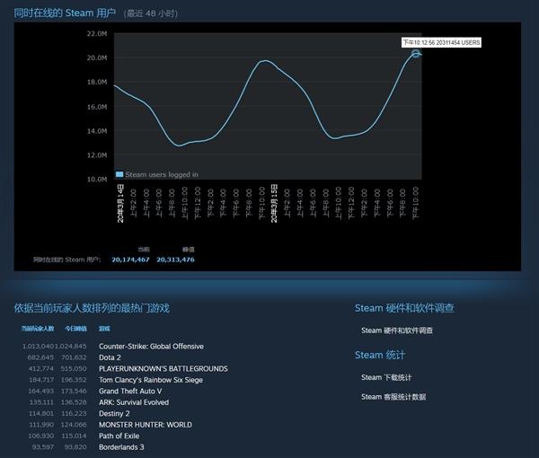 史上第一次!Steam同时在线人数突破2000万