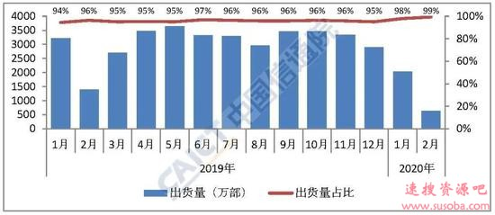 iPhone 2月份在中国市场销量不足50万部:环比暴跌近8成