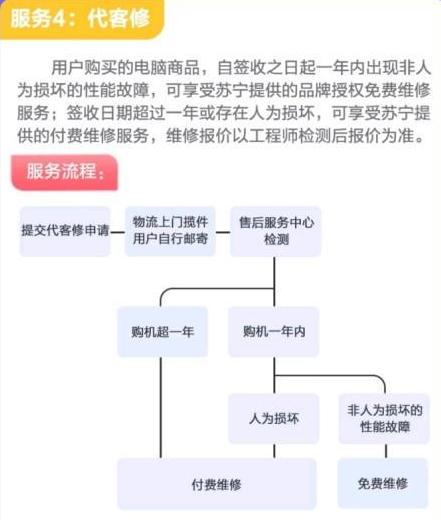 """苏宁推出""""代客修""""服务:其他平台购买电脑也管修"""