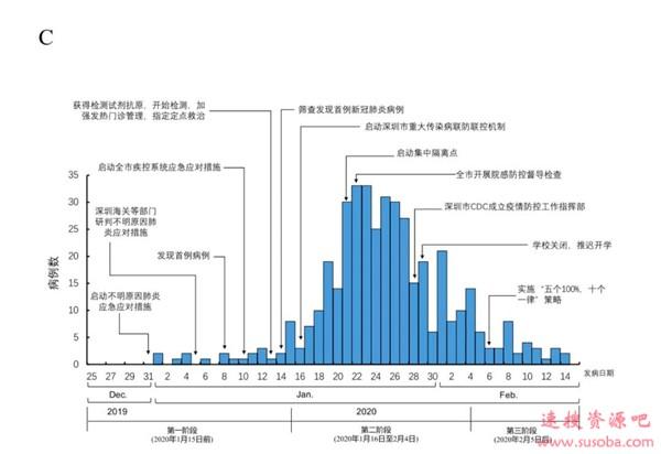 世卫组织考察腾讯:中国唯一一家科技企业