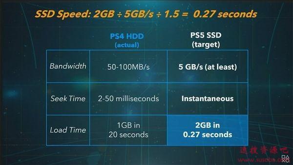PS5和XSX的输赢:其实不重要