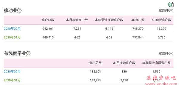 23年史上头一遭!中国移动用户跑了725万