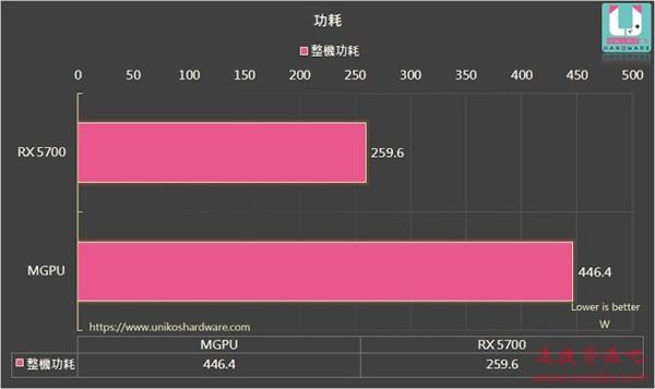 """RX 5700+RX 5600 XT成功""""交火"""":性能提升有限、得不偿失"""