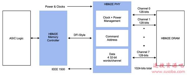 Rambus开发HBM2E控制器+物理层完整方案:最大容量96GB