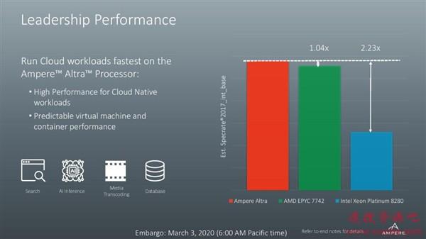 业内首款80核ARM服务器CPU发布:7nm 3GHz、性能号称比Intel至强快123%