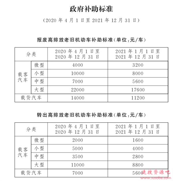 北京市国Ⅲ车型报废标准出台:每辆车最高补贴2.2万元