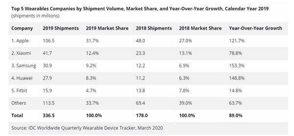 IDC发布2019年可穿戴出货报告:小米全球第二 国内第一