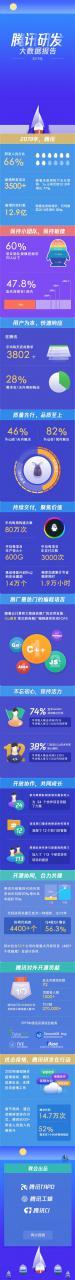 腾讯首次晒内部机密数据:使用最多语言C++、研发人员占比高达66%
