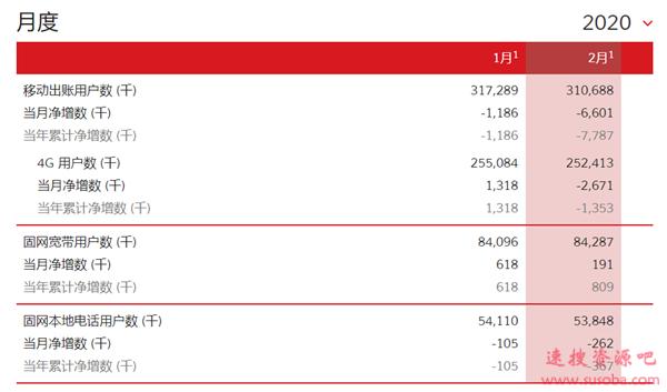 一个月流失近2000万用户!移动+联通+电信谁都跑不了