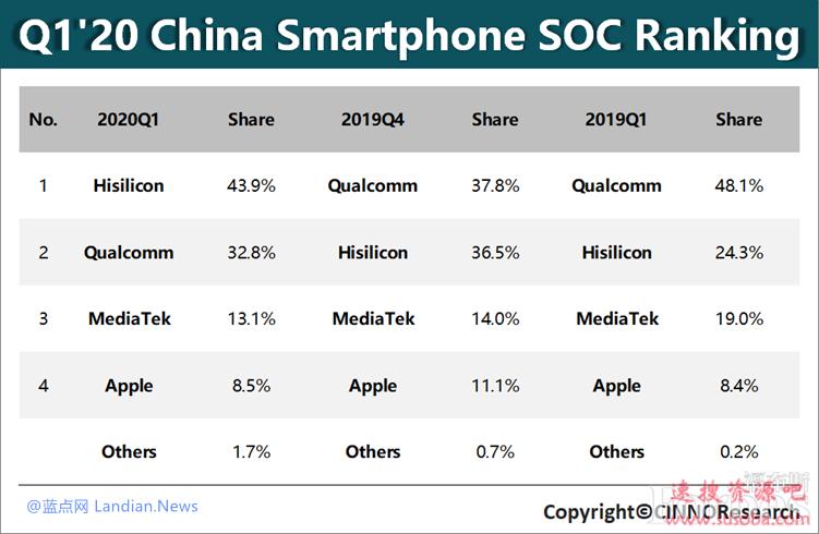 CINNO:2020年第一季度华为海思智能手机处理器在华出货量超过高通
