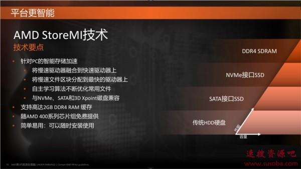 锐龙2000首发的StoreMI被终止 AMD:将开发更好的替代技术