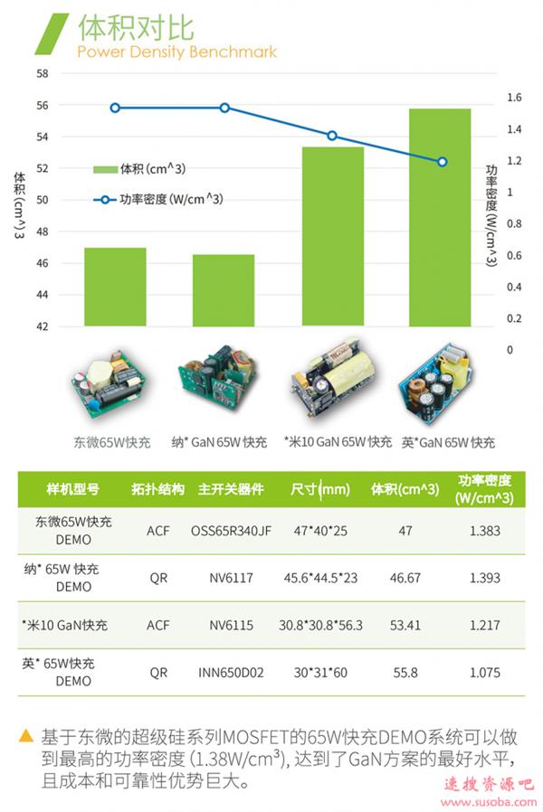 东微推出超级硅MOSFET:效率媲美氮化镓