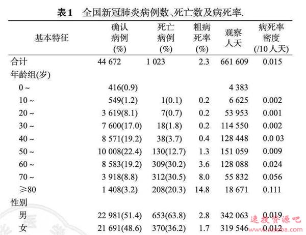 """新冠肺炎也""""性别歧视""""!男人更易感染、死亡率更高"""