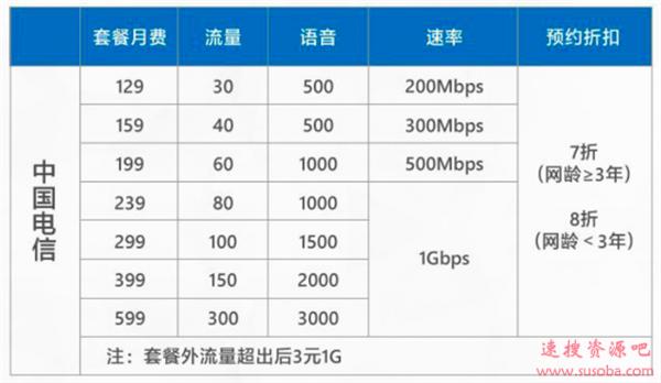 大量4G手机用户开5G套餐 你们到底在想什么?