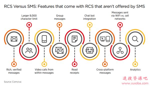 三大运营商联手推动5G消息:在微信面前还有机会吗?