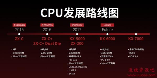 国产x86崛起之路 兆芯KX-U6780A 8核处理器评测