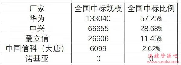 落选移动/电信/联通5G采购 诺基亚贝尔:尊重运营商决定