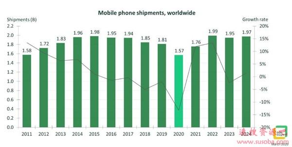 今年销量要暴跌2亿4千万!全球手机市场迎10年罕见寒冬