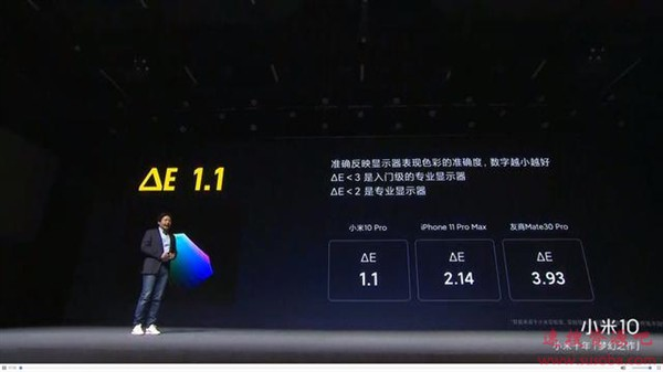 2020款iPad Pro屏幕测试:平均ΔE 0.74、色准超iPhone 11 Pro Max