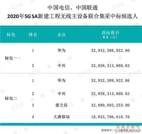 中国电信、联通25万座5G基站集采结果出炉:华为、中兴等中标