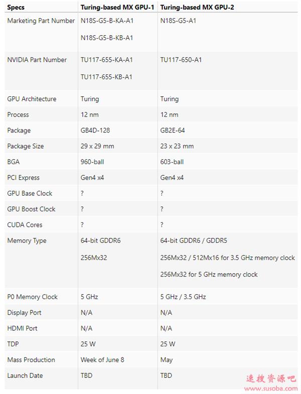NVIDIA入门笔记本显卡终于上图灵!竟然支持PCIe 4.0