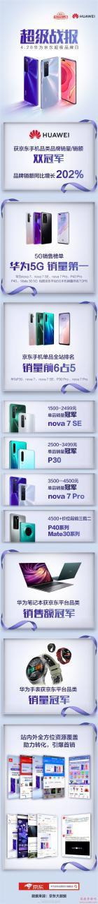 京东超品日华为5G手机销量第一:nova7卖最火 2999元