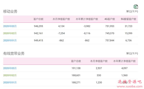 中国移动:5G用户已达3172万、宽带用户超过1.9亿