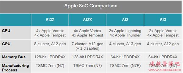 """苹果A12Z芯片透视:A12X""""马甲""""实锤、内部一模一样"""