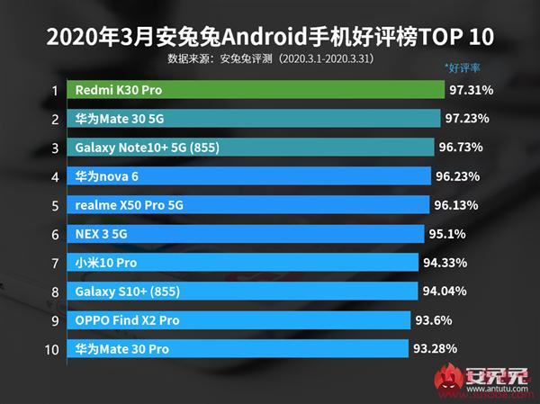 3月安卓手机好评榜:Redmi K30 Pro勇夺第一