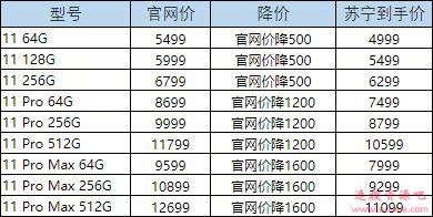 苹果iPhone 11在中国大幅降价 最高降价1600元