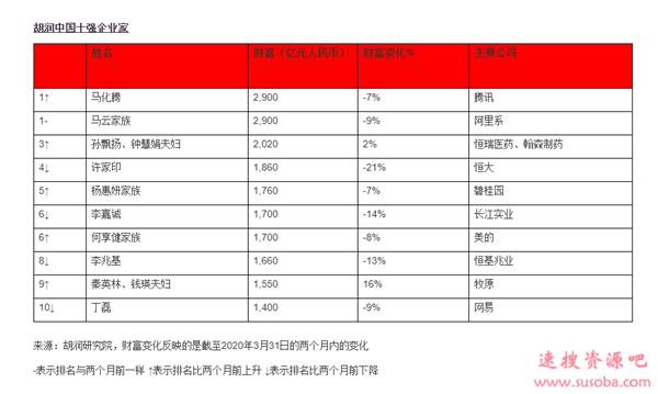 胡润:疫情两个月后马化腾第一次成为中国首富 马云并列第一