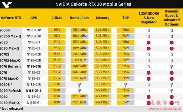 RTX 2060/2070移动版悄悄换芯:免费解锁更高性能