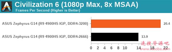 要买AMD锐龙本一定注意内存频率:DDR4-3200MHz提升巨大