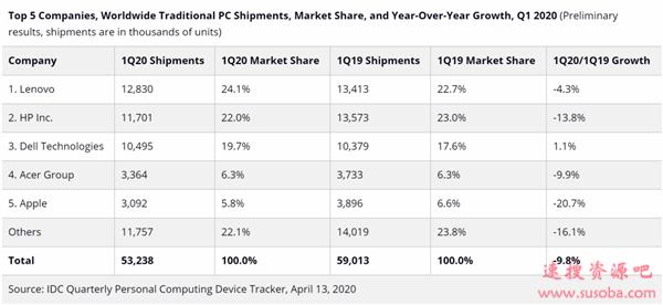 Q1全球PC出货下跌12%:2013年以来最差、惠普/苹果遭重创