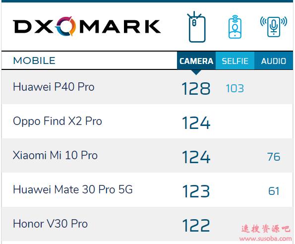 前摄也霸榜 DxO评价华为P40 Pro:进步明显 比竞品更优秀