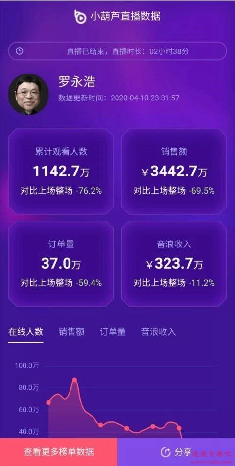 罗永浩第二场直播数据:订单、观众下滑超60%、被打赏323万元