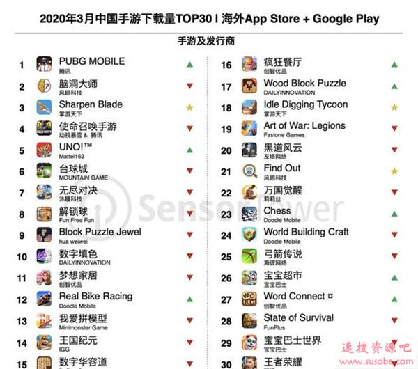 3月海外市场最赚钱中国手游:腾讯靠《PUBG》吸金超6.4亿元