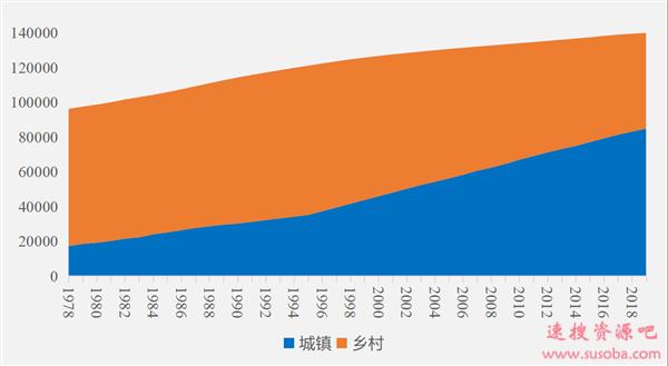 """6亿人""""消失""""后 中国农村的未来在哪里?"""